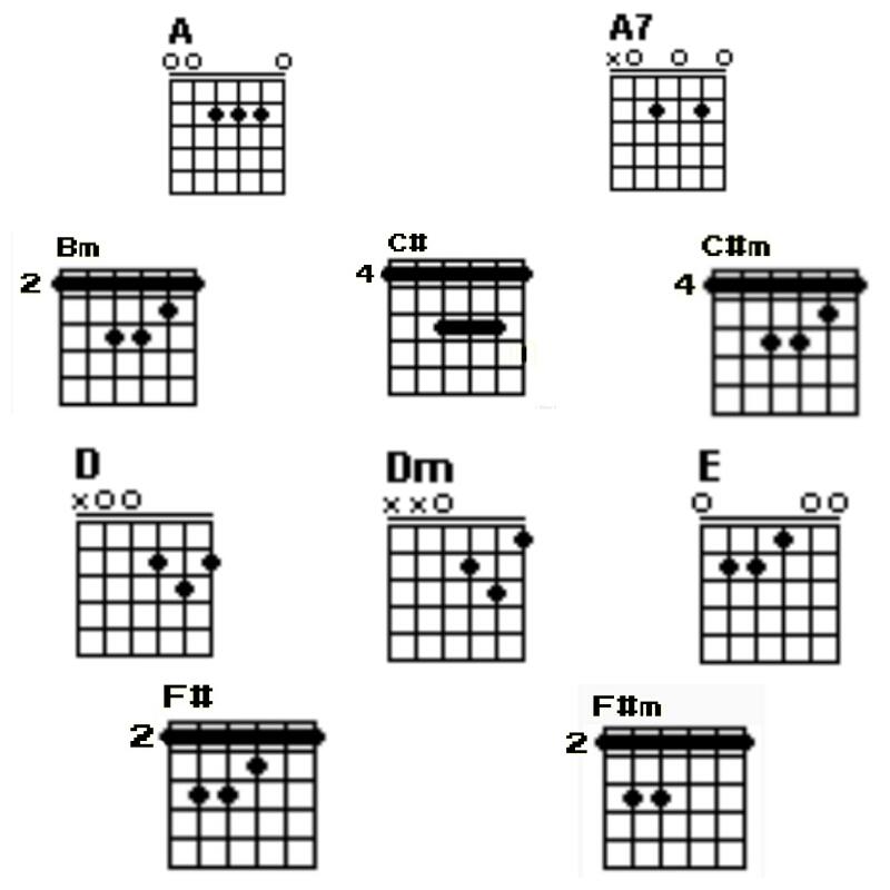 Chord Gitar Anji Cinta Dia: Chord Gitar Lagu 'Pernah'