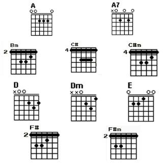 10 chord gitar lagu Pernah-Azmi