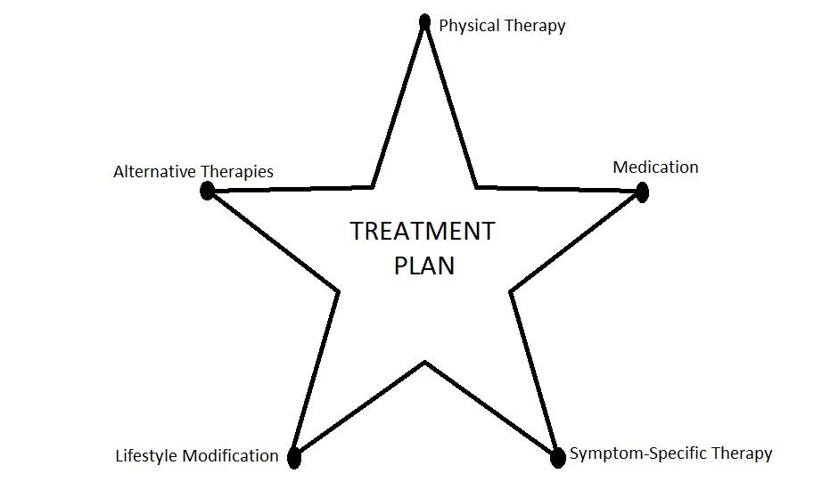 Hypermobility Hope: Treatment