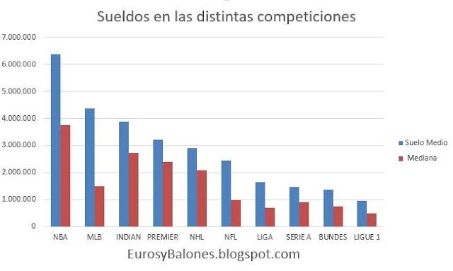 ¿Qué deporte elegir para ganar más dinero? W%2Bmedio