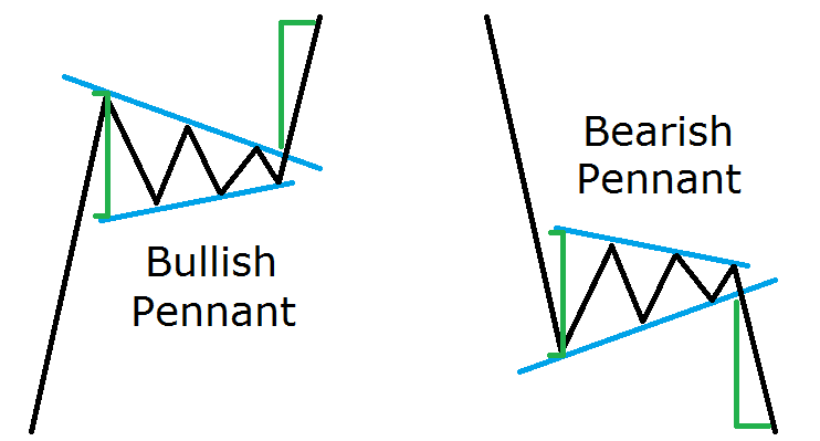 pola pembalikan forex probabilitas tinggi
