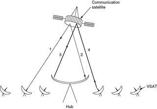 Gambar 3.35 Komunikasi satelit dengan VSAT