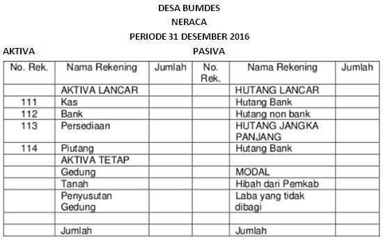 Menyusun Laporan Keuangan BUMDes yang Sederhana 2