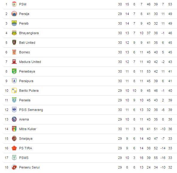 Klasemen Liga 1 2018 Pekan 30