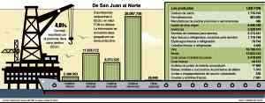La cadena olivícola representa el 2% del total de exportaciones de la provincia y los principales compradores de los productos olivícolas son Estados Unidos, Brasil y España; que concentran el 96% de las exportaciones. La cadena hortícola representa el 3% del total de las exportaciones de San Juan. Los principales continentes a los que se exporta son América y Europa con el 73 % y 19%, respectivamente. Los dos socios principales son Brasil y Estados Unidos. La cadena vitivinícola representa el 13% de los envíos y los principales continentes a los que se exporta son América (61%) y Europa (24%).