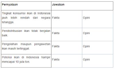 Contoh Soal AKM - Literasi Membaca - Teks Informasi (Menginterpretasi dan Mengintegrasi Teks)