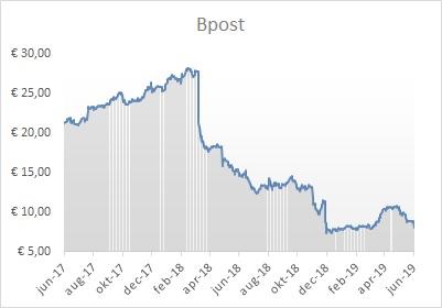 bpost grafiek aandeel