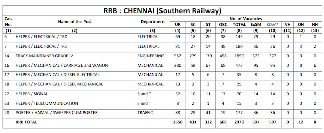Railway Recruitment Board CHENNAI total 2979 Group D Vacancy CEN 2/2018