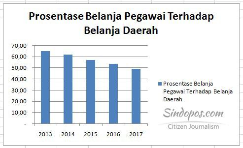 prosentase-belanja-tidak-langsung