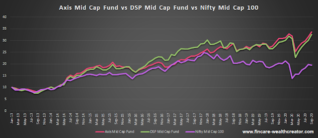 axis mid cap fund and DSP mid cap fund