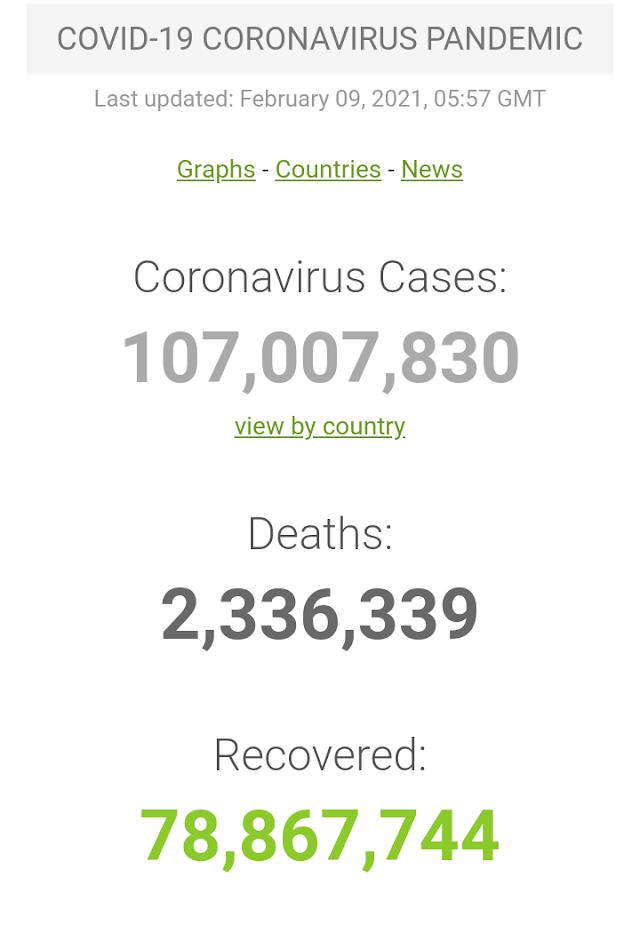 Kasus Covid-19 di Seluruh Dunia per 9 Februari 2021 (05:57 GMT)