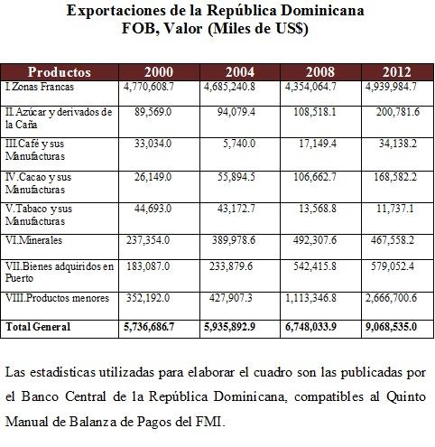 Exportaciones 2000-2012