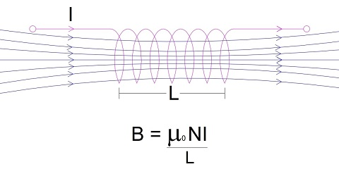 Self-Inductance-1