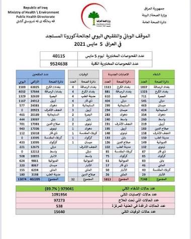 الموقف الوبائي والتلقيحي اليومي لجائحة كورونا في العراق ليوم الاربعاء الموافق ٥/٥/ ٢٠٢١