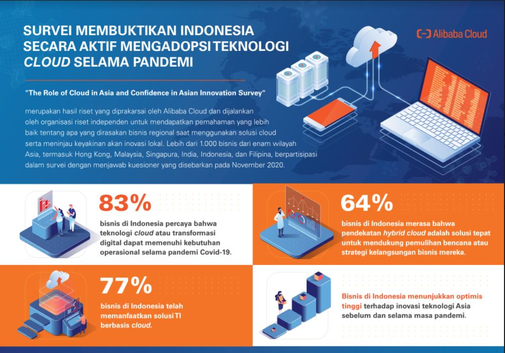 Selama Pandemi, Indonesia Aktif Mengadopsi Teknologi Berbasis Cloud
