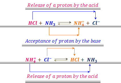 Bronsted Lowery concept of conjugate acid base