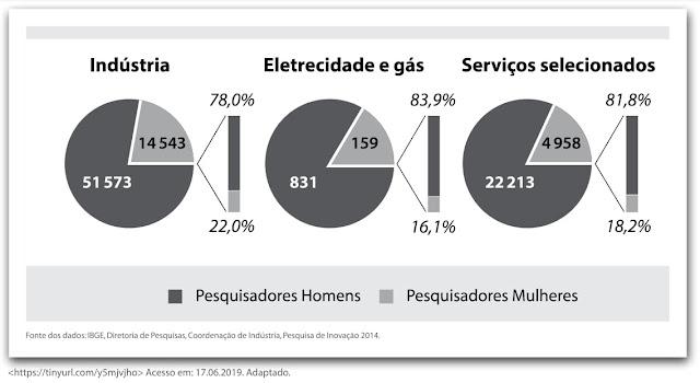 Indústria Eletricidade e gás Serviços selecionados