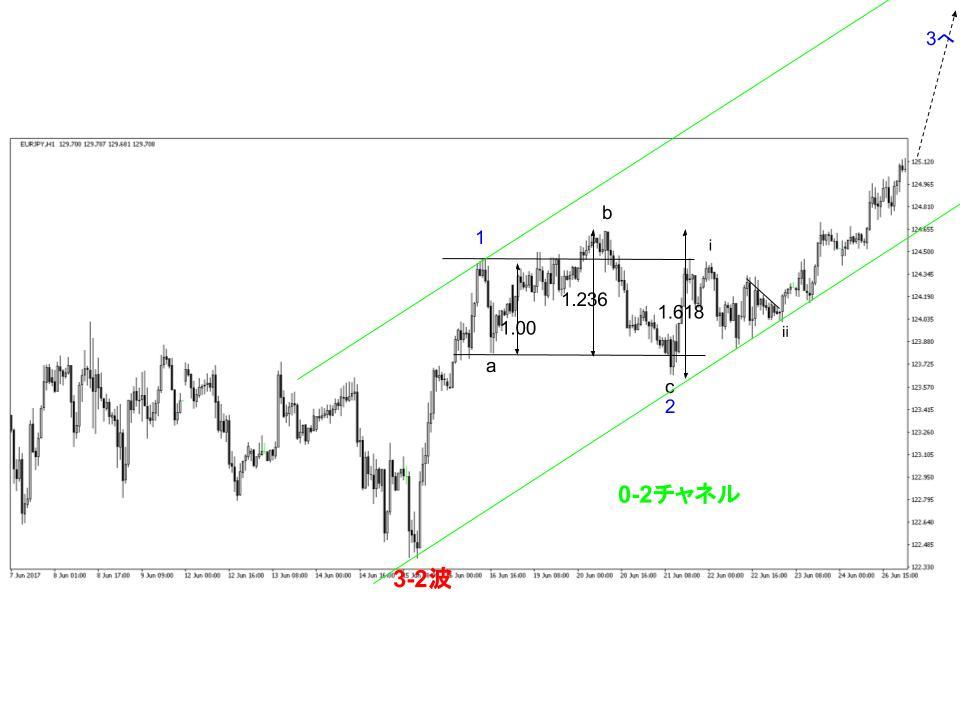 ユーロ円為替相場の拡大フラット