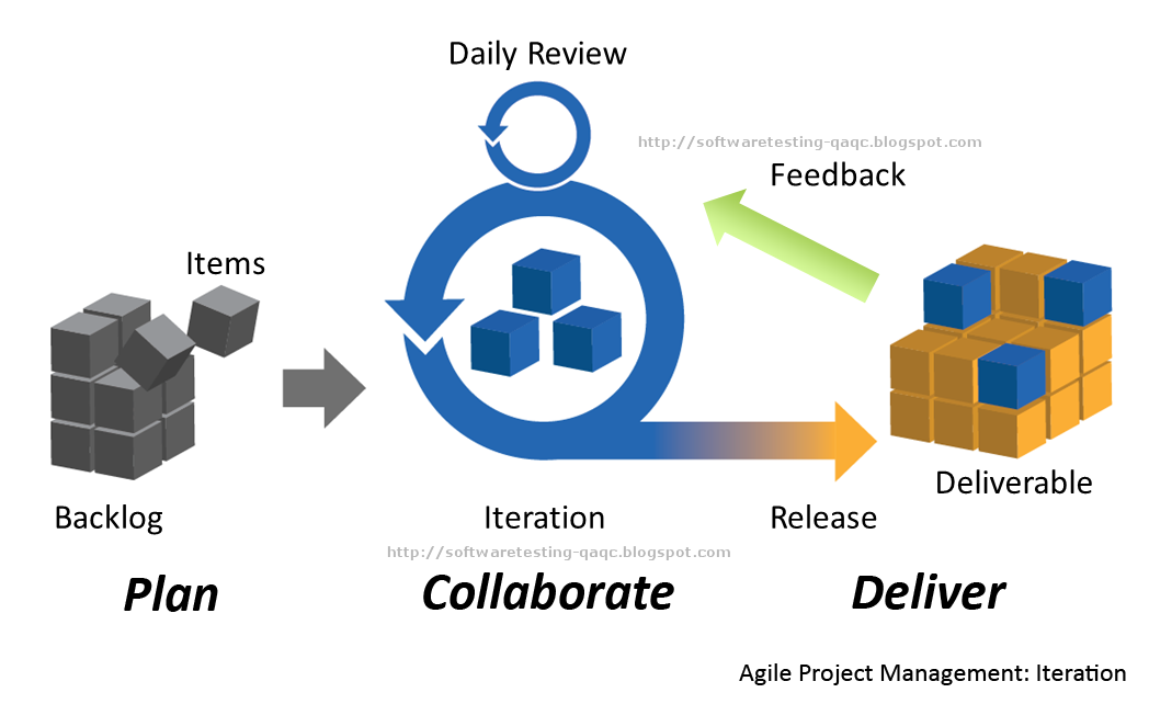 All About Software Testing - A Primer: Agile SDLC Model