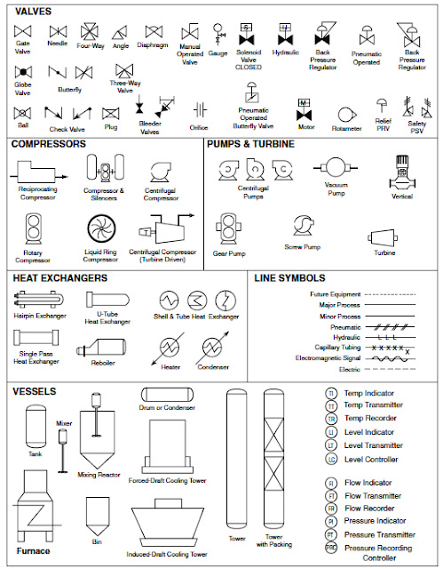 process flow sheets: flow chart symbols process flow diagram legend