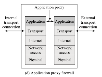 Contoh Makalah Firewalls and Intrusion Prevention Systems 4