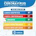 Sobe para 7, a quantidade de casos suspeitos de Covid-19 em Itaberaba