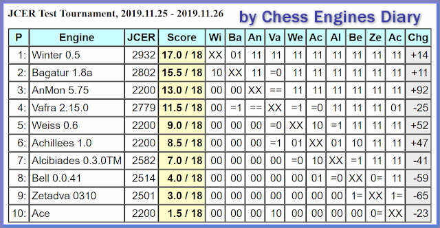 JCER (Jurek Chess Engines Rating) tournaments - Page 20 2019.11.25.JCERTestTournamentScid.html