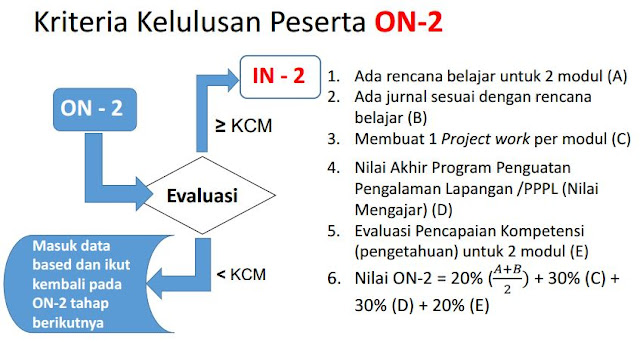 Juknis ON 2 Program Keahlian Ganda