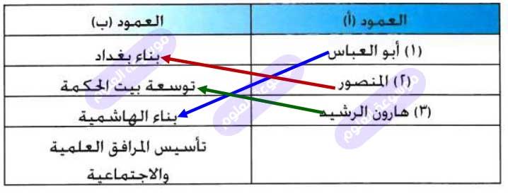 أصل ما بين الخليفة في العمود (أ) والعمل الذي أنجزه في العمود (ب) فيما يلي