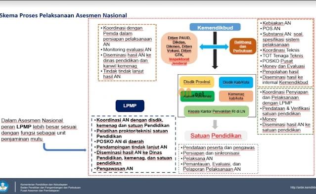 Cek Daftar Sekolah Pelaksana Asesmen Nasional (ANBK) dan Juknis AN Tahun 2021