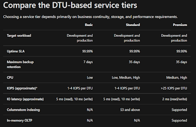 Compare the DTU-based service tiers