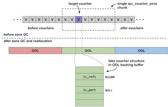 This diagram shows the layout of the heap after the attackers have forced a zone GC. The memory previously occupied by the target voucher is replaced with an out-of-line memory descriptor, where the iv_refs field is set to 0x100 and the iv_port field is NULL.