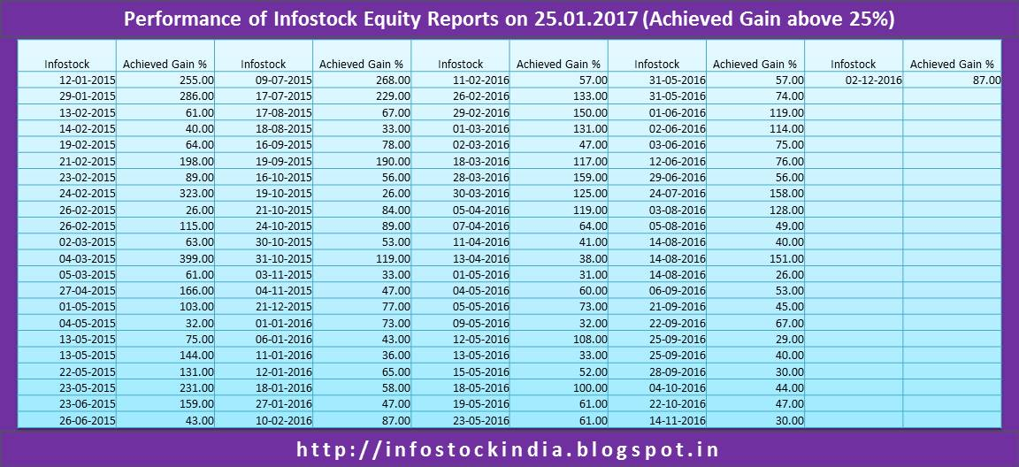 research report on stock market Ats research team recommends excellent trading strategies for online traders reports include market tips on equity, stocks, shares, commodities, mcx derivatives.