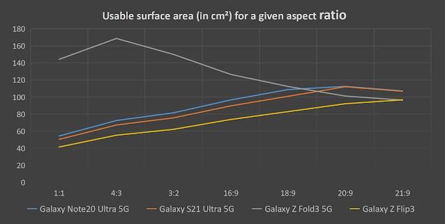 هل الهواتف القابلة للطي أفضل للوسائط المتعددة ؟ إليك كيفية تكديس Galaxy Z Fold3 و Z Flip3