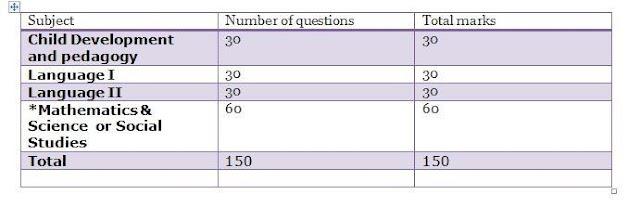 Exam Pattern: Paper 2