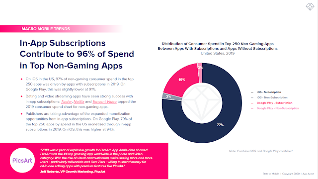 In-App Subscriptions Contribute to 96% of Spend in Top Non-Gaming Apps