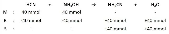 reaksi asam lemah dan basa lemah