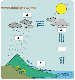 Berilah nomor pada kotak yang telah disediakan www.simplenews.me