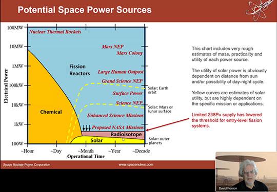 Potential Space Power Sources (Source: David Poston, www.spacenukes.com)