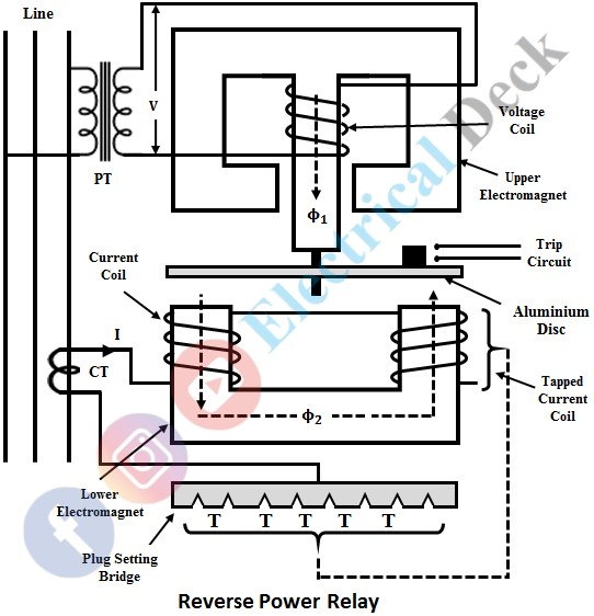Induction Type Directional Power Relay
