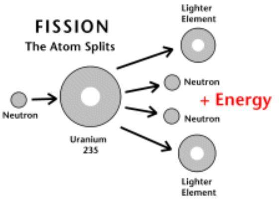 Gema Saintifika: Advantages and Disadvantages of Nuclear Power