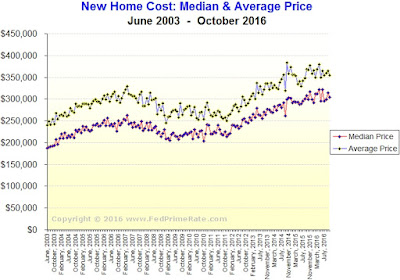 New Home Sales During October 2016