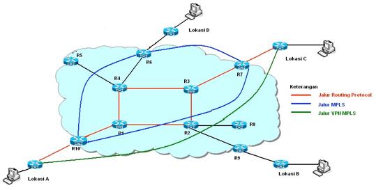 Gambar 6. Topologi jalur MPLS