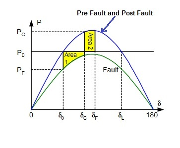 Equal-Area-Criterion-Power-Angle-Curve