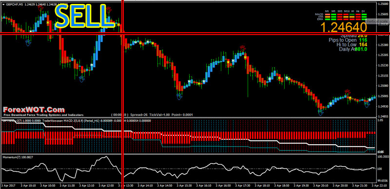 M5 trading system