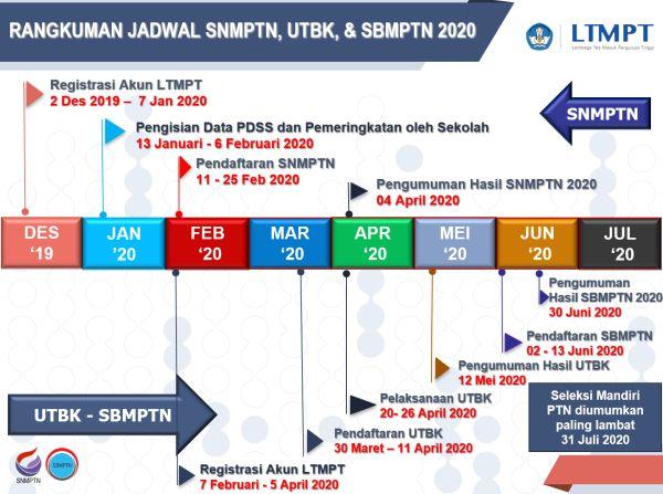Lengkap Jadwal Pendaftaran Snmptn 2020 Utbk 2020