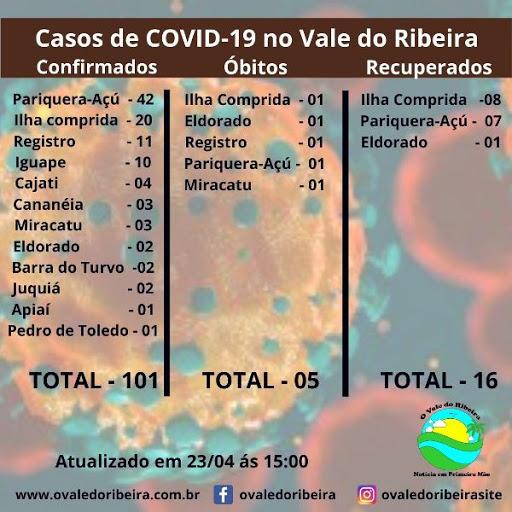 O Vale do Ribeira neste (23/04), soma 101 casos positivos e 05 mortes do Coronavírus - Covid-19