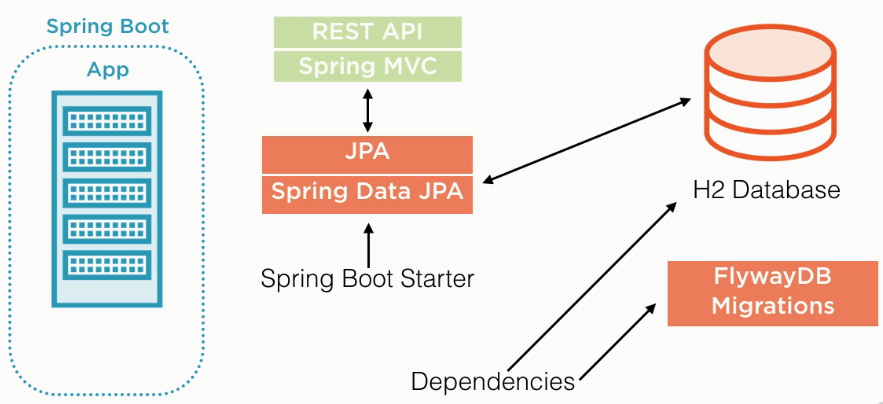 Creating your First Spring Boot Application