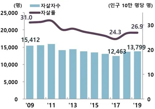 معدلات الإنتحار في كوريا