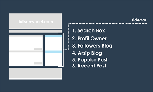 Widget penting di blog